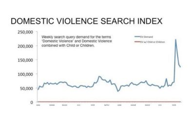 "Why Does No One Google Search ""Children and Domestic Violence""?"