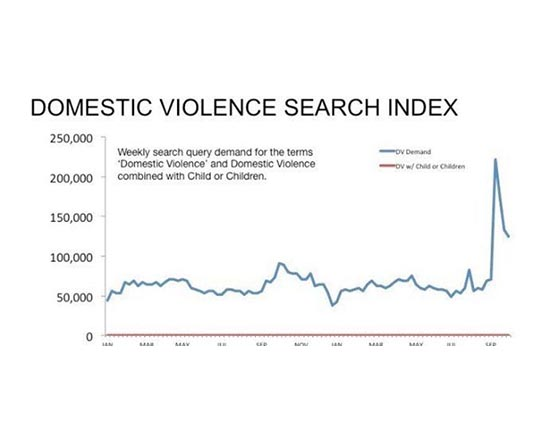 """Why Does No One Google Search """"Children and Domestic Violence""""?"""